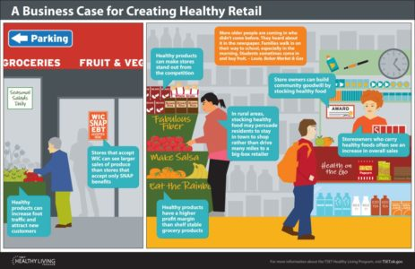 thumbnail of Infographic business case for healthy retail