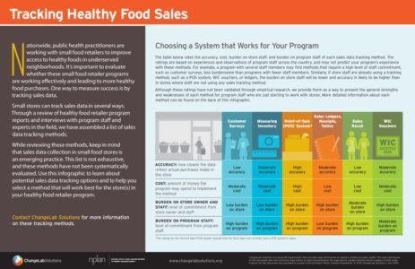 thumbnail of Tracking_Healthy_Food_Sales-Infographic_FINAL-20150722_0